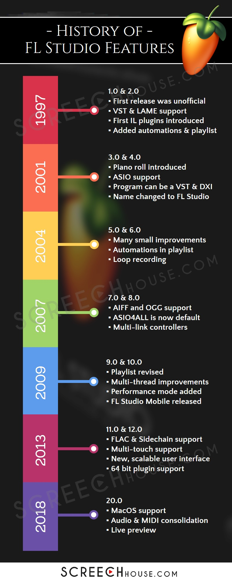 History of FL Studio Features - Infographic